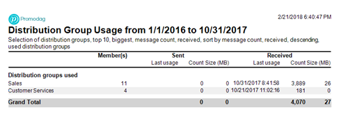 Office 365 Distribution Group Usage Summary report