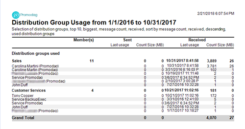 Office 365 Distribution Group Usage Detailed report