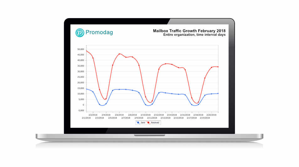 Office 365 Usage Reports - Mailbox Traffic Growth