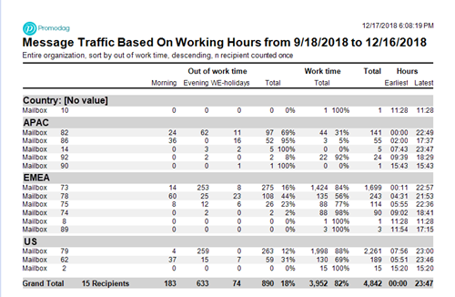 Message Traffic Based on Working Hours