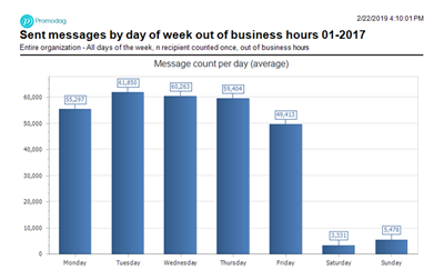 Messages sent by day of the week out of business hours