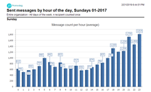 Messages sent by hour of day on Sundays