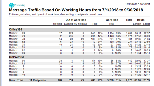 Message Traffic Based On Working Hours Email Report