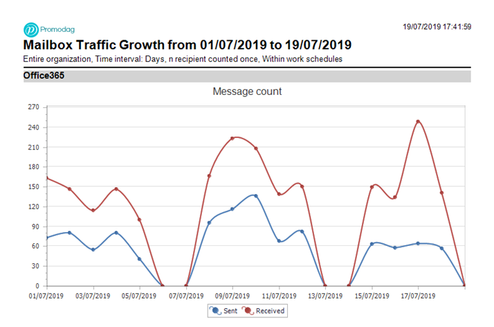 Mailbox Traffic Growth In Office 365