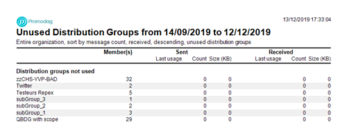 Spot unused Distribution Groups with Promodag Reports